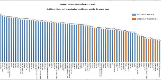 Cupira e Petrolina lideram ranking de implementação da Lei Geral