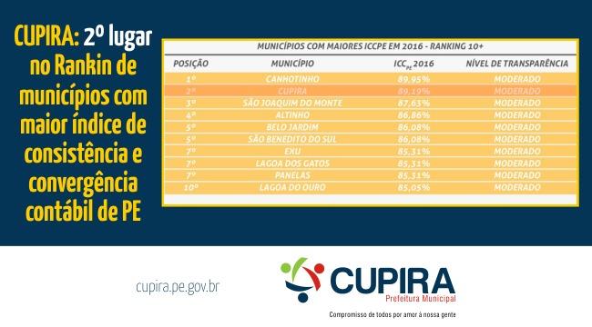 Cupira está no 2º lugar do Ranking de municípios com maior índice de consistência e convergência contábil de PE